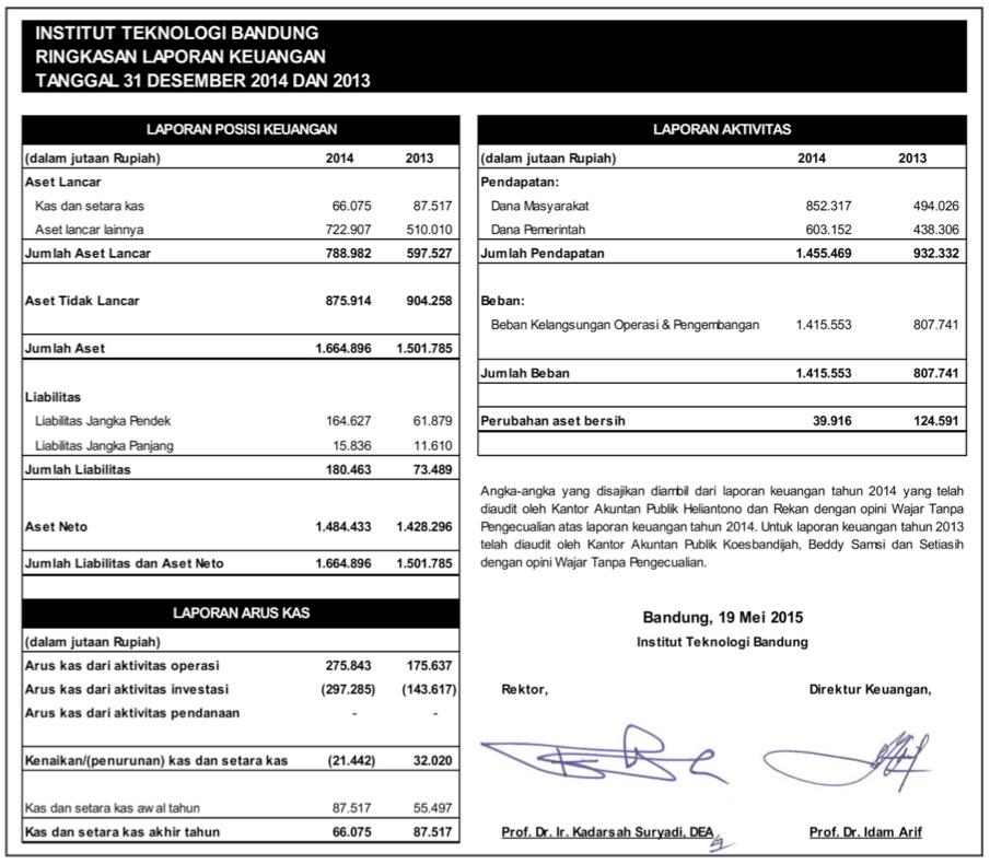 Laporan Keuangan ITB 2014
