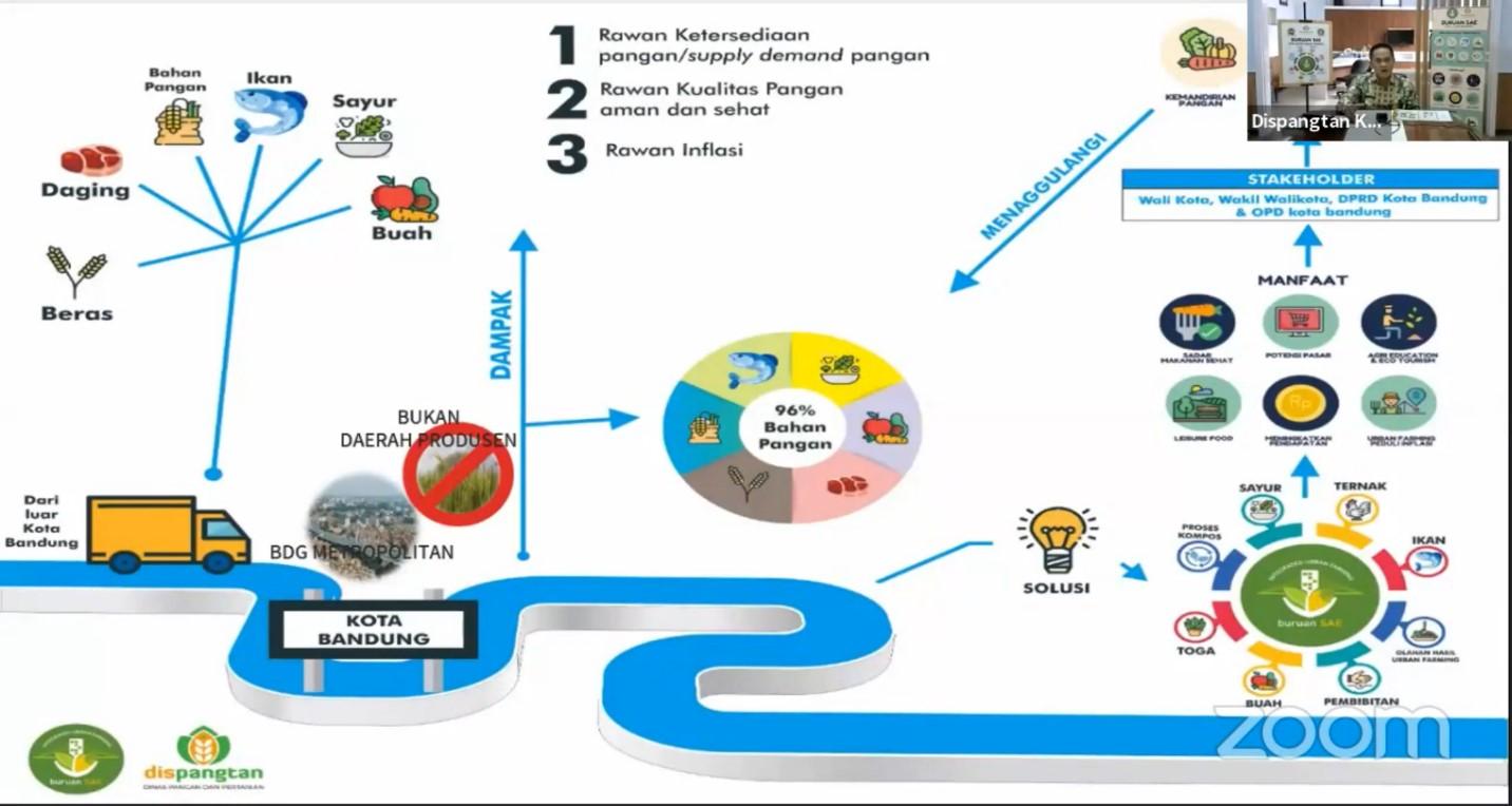 mengkaji-program-kang-pisman-dan-urban-farming-di-masa-akb