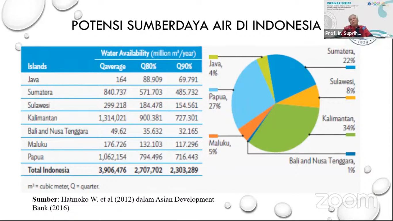 urgensi-menjaga-ketersediaan-air-bersih-yang-aman-di-indonesia