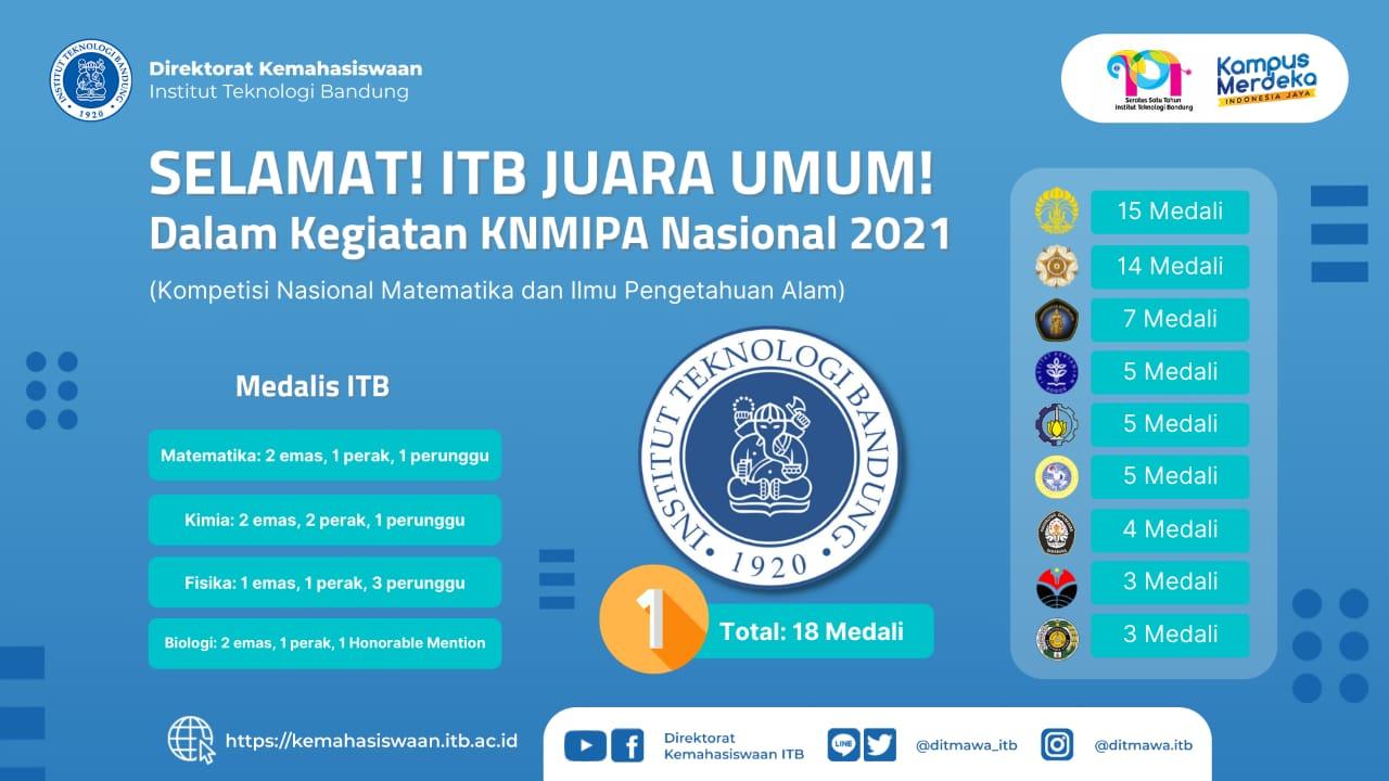 Rebut 18 Medali, ITB Juara Umum Kompetisi Nasional MIPA 2021