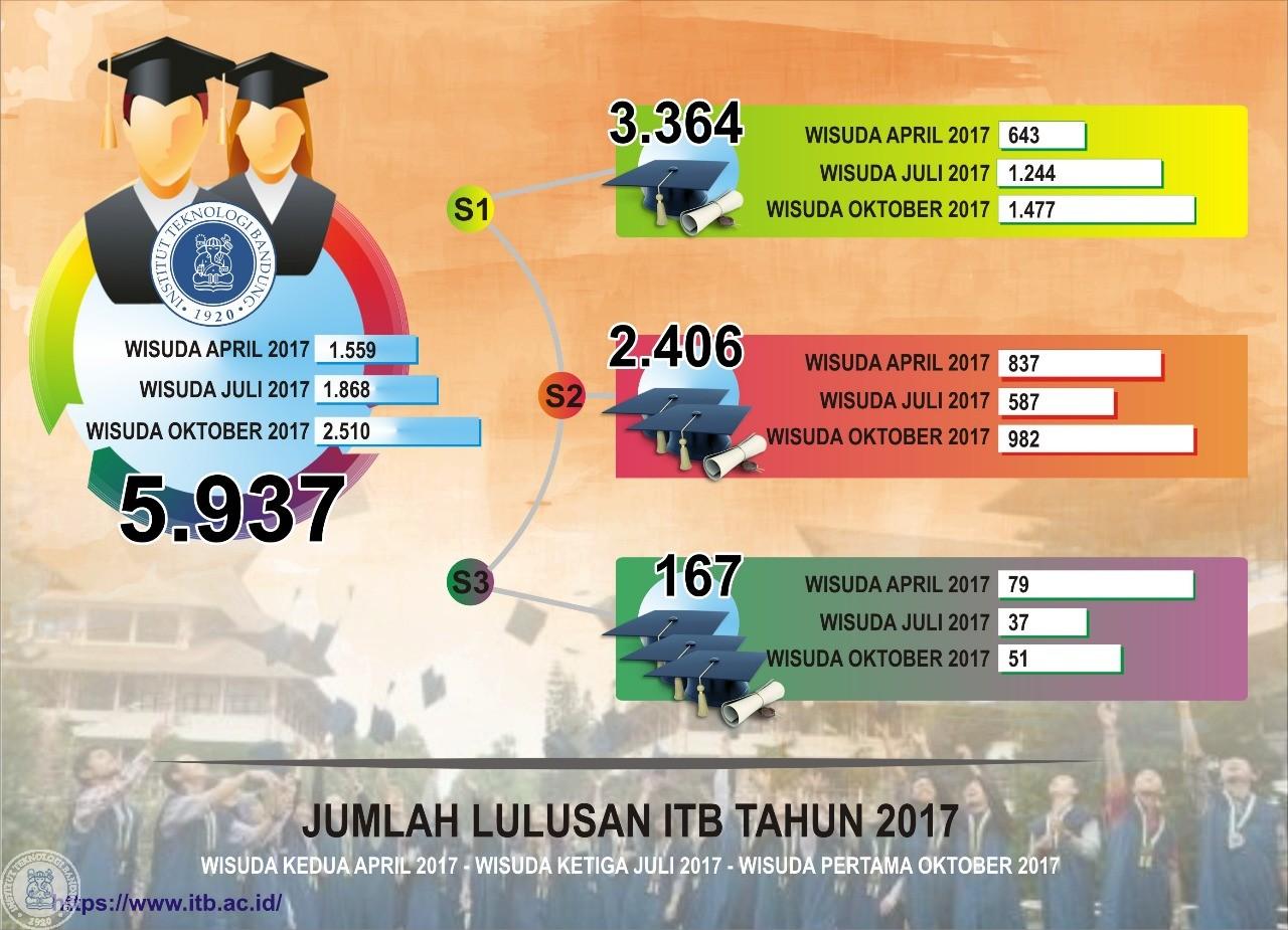 Infografis Wisuda 2017