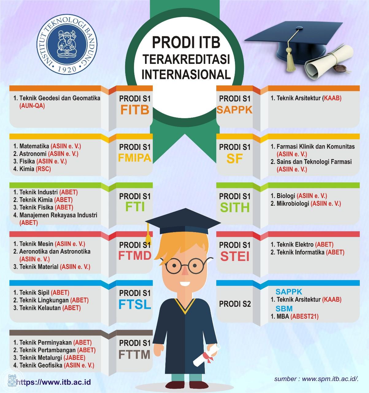 Akreditasi Internasional S1 dan S2