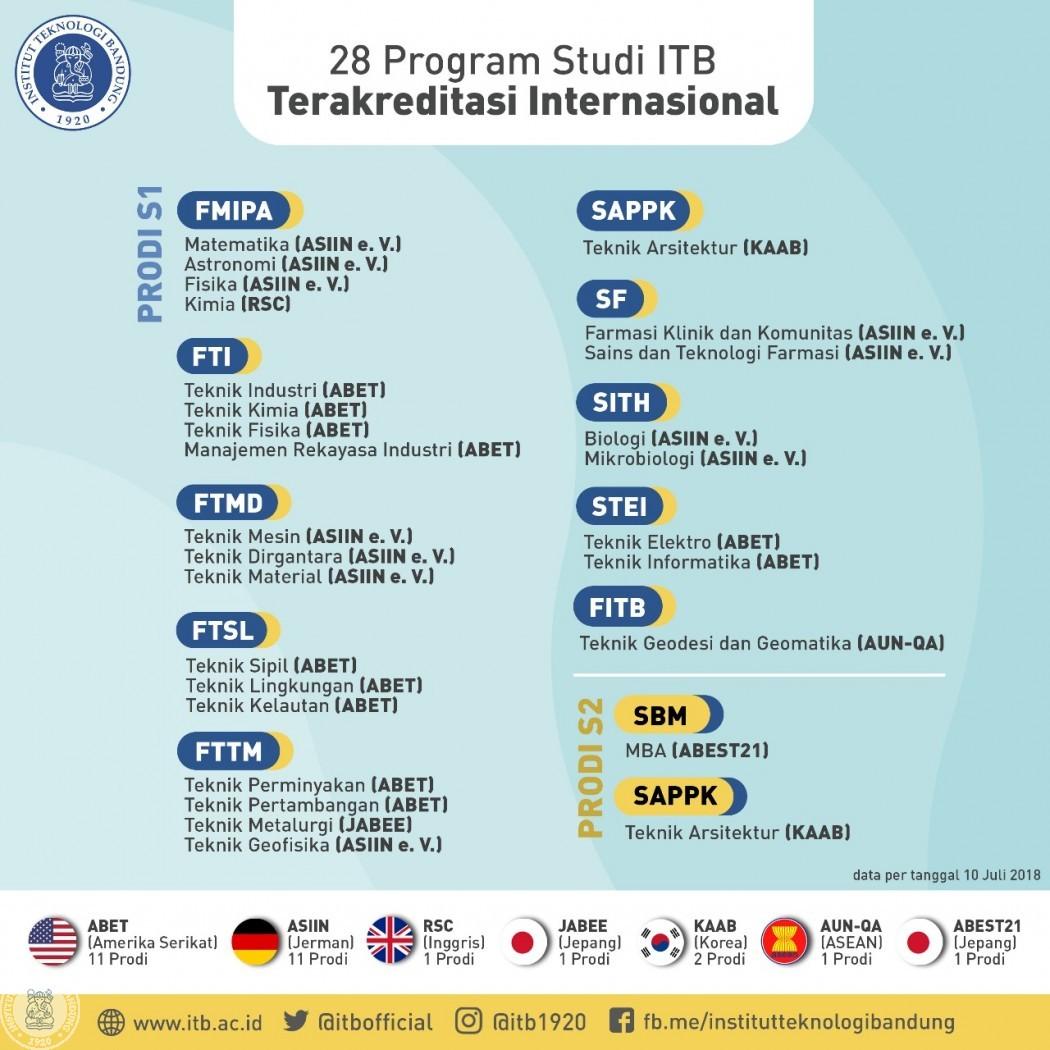 28 Program Studi Terakreditasi Internasional
