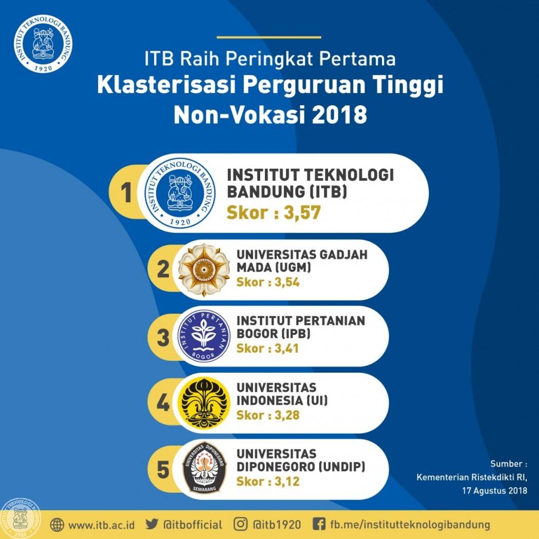 Klasterisasi PT Non Vokasi 2018