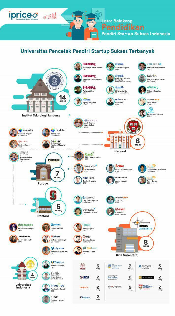 itb-terbanyak-hasilkan-founder-startup-sukses-di-indonesia