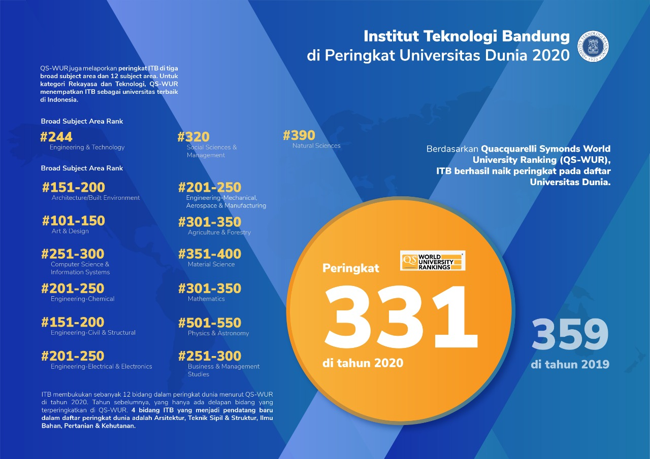 Qs World University Rankings 2020 Itb Categorized As The Best For Natural Sciences And Engineering And Technology Categories Institut Teknologi Bandung