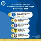 ITB Raih Predikat Perguruan Tinggi Non Vokasi Terbaik di Indonesia